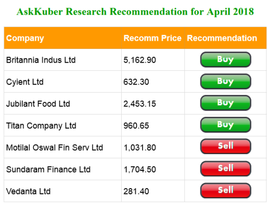 AskKuber Research Recomm Apr 2018